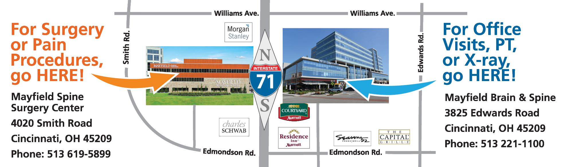 Procedures, Surgery = Surgery Center | Visits, PT, Xray = Rookwood Exchange Office